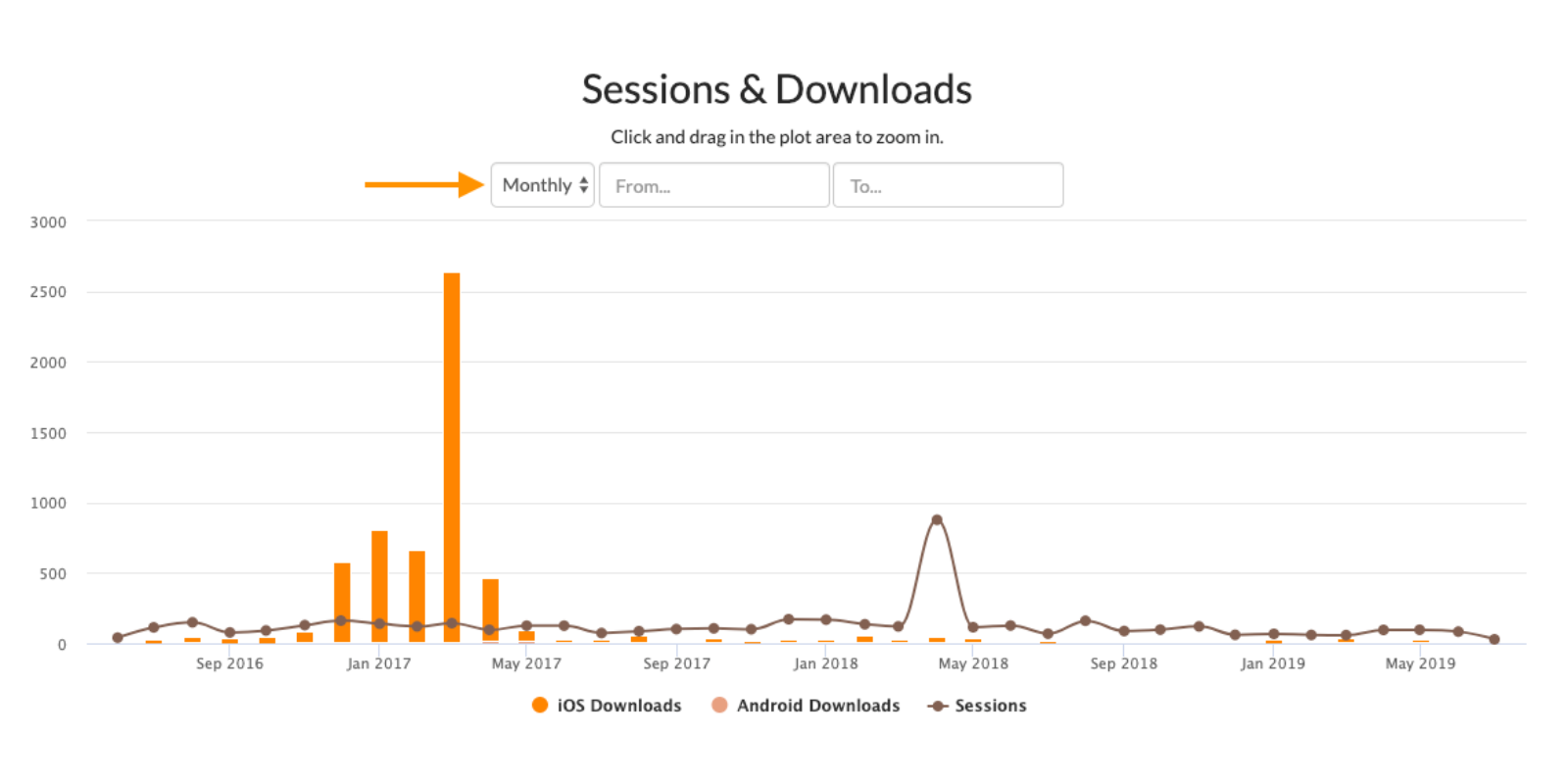 sessions_and_downloads.png